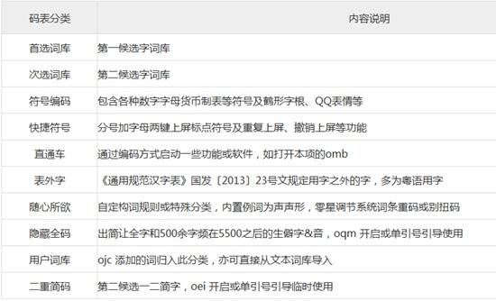 小鹤音形码表分类说明图片